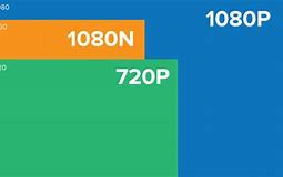 رزولوشن 1080n چیست؟