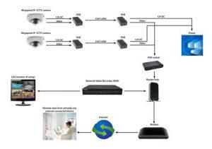 اجزای تشکیل دهنده دوربین مداربسته شبکه